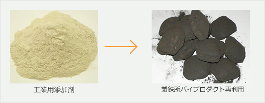 Additive Agent for Industrial Applications Available for Steel Mill Bi-product Recycling